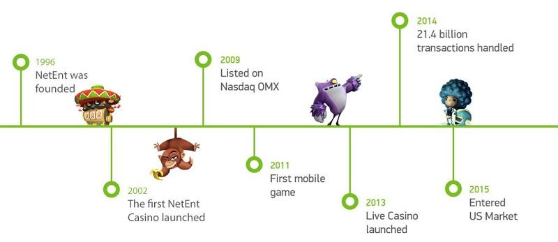 netent software geschiedenis